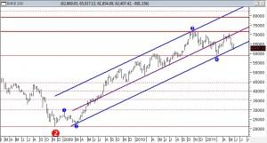 Borsa Mayis 20111 300x160 Borsada Yüksek Kazanç Rehberi (TrendTakipçisi)