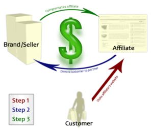 affiliate marketing nasil calisir Affiliate Marketing (Satış Ortaklığı) Nedir ?