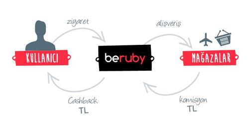 beruby ile nasil kazanilir Beruby ile İnternette Neyle Uğraşıyorsanız Ondan Kolayca Para Kazanın