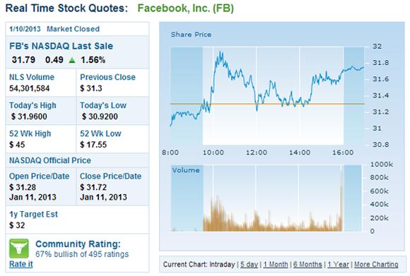 facebook nasdaq list Facebook Hisseleri 30$ üzerine çıkar ve yükseliş başlar